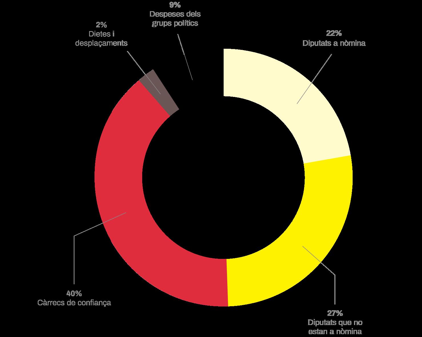 Gràfic de despeses i sous de la Diputació de Girona